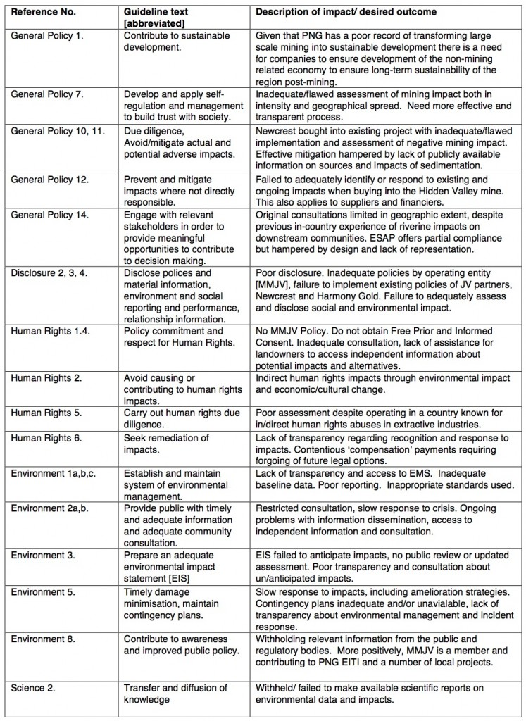 Table 1. Assessment of MMJV:Newcrest Activities against OCED Guidelines
